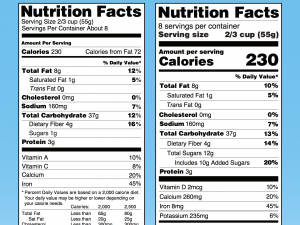 FDA changes food labels, requiring info on added sugars